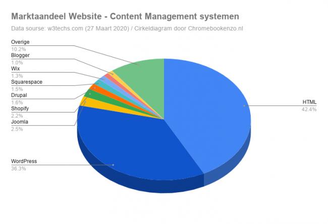Marktaandeel_Wordpress_chromebook